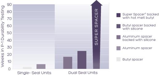 window manufacturer benefits